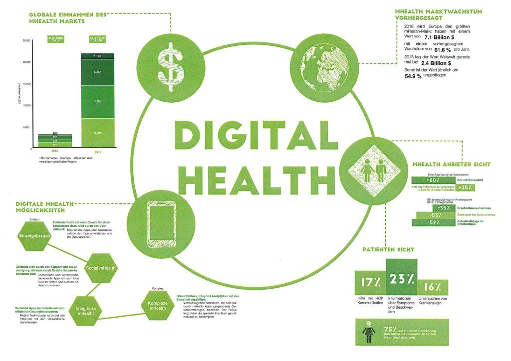Nina Hegen hat sich mit dem Digital-Health-Markt, den Anbietern und Patienten auseinandergesetzt.