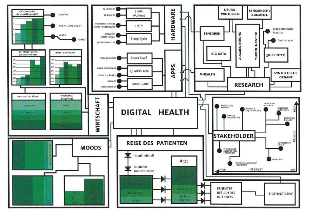 Louis Fritsch und Philipp Gehling haben sich mit den unterschiedlichen Bereichen von Digital Health auseinandergesetzt.